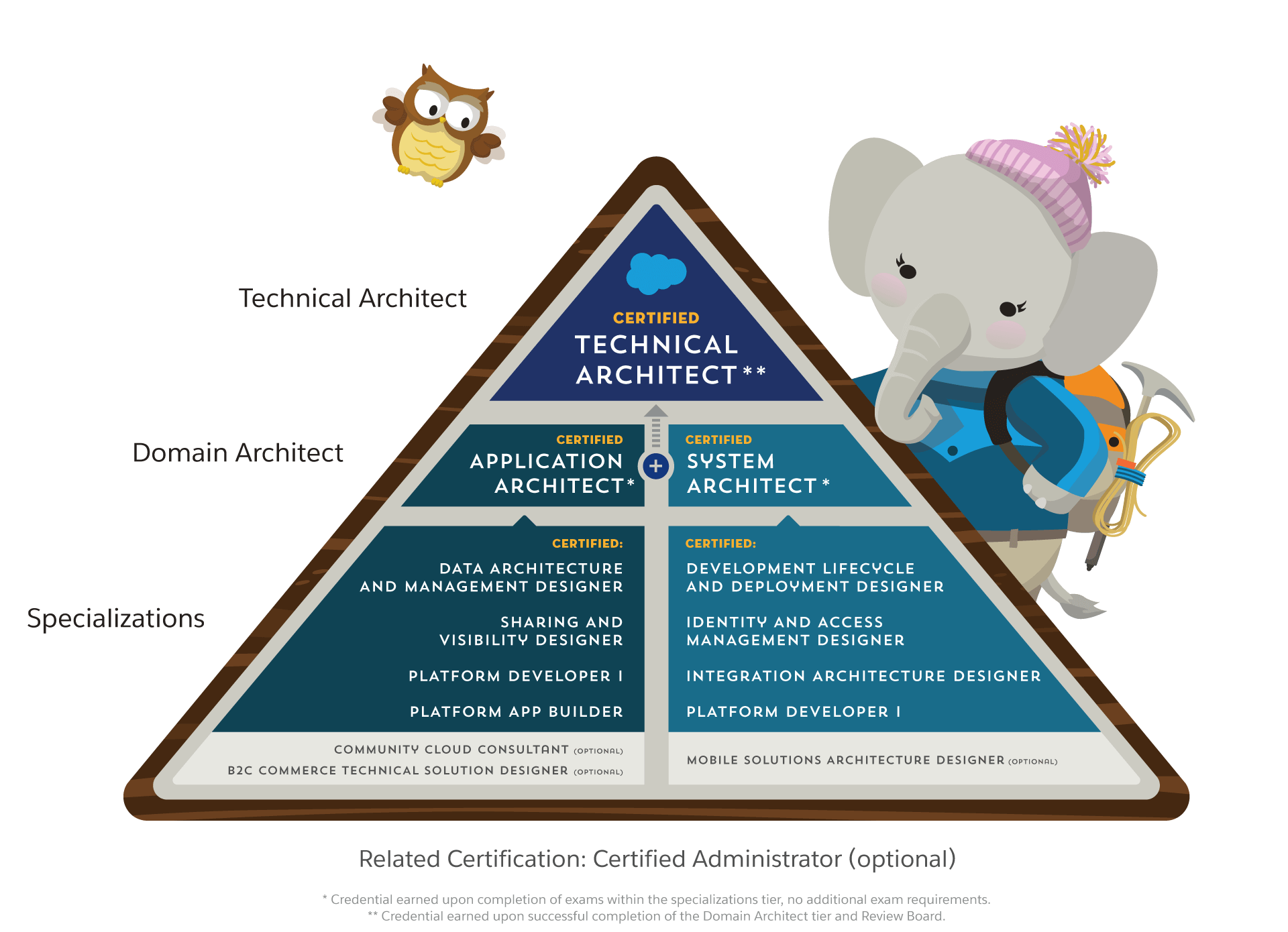Certification - Architect Overview