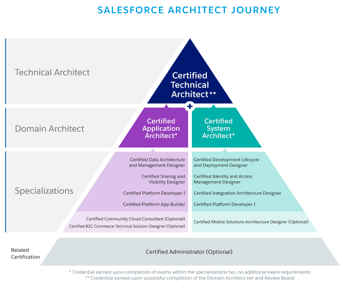 Certification Architect Overview